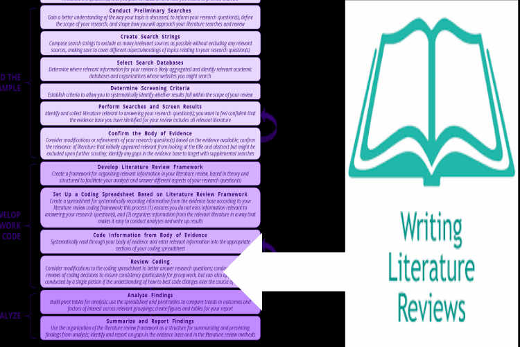 How to write a phd literature review
